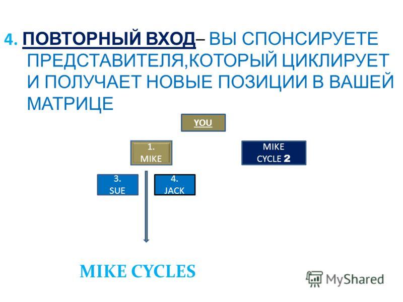4. ПОВТОРНЫЙ ВХОД – ВЫ СПОНСИРУЕТЕ ПРЕДСТАВИТЕЛЯ,КОТОРЫЙ ЦИКЛИРУЕТ И ПОЛУЧАЕТ НОВЫЕ ПОЗИЦИИ В ВАШЕЙ МАТРИЦЕ YOU 1. MIKE CYCLE 2 3. SUE 4. JACK MIKE CYCLES