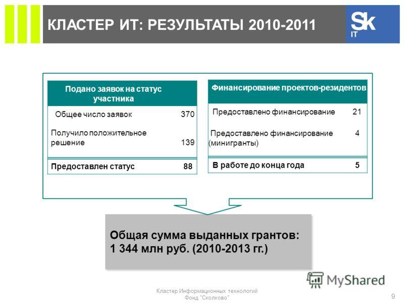 КЛАСТЕР ИТ: РЕЗУЛЬТАТЫ 2010-2011 9 Кластер Информационных технологий Фонд