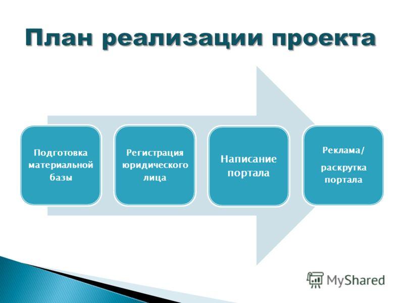 Подготовка материальной базы Регистрация юридического лица Написание портала Реклама/ раскрутка портала