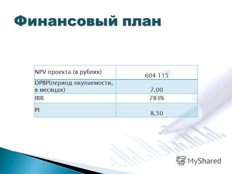 NPV проекта (в рублях) 604 115 DPBP(период окупаемости, в месяцах) 7,00 IRR783% PI 8,50