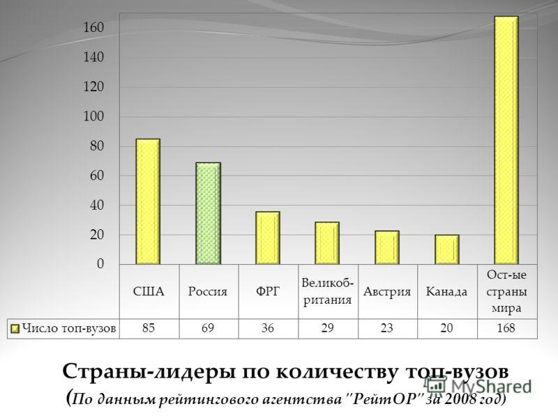 Страны-лидеры по количеству топ-вузов ( По данным рейтингового агентства РейтОР за 2008 год)