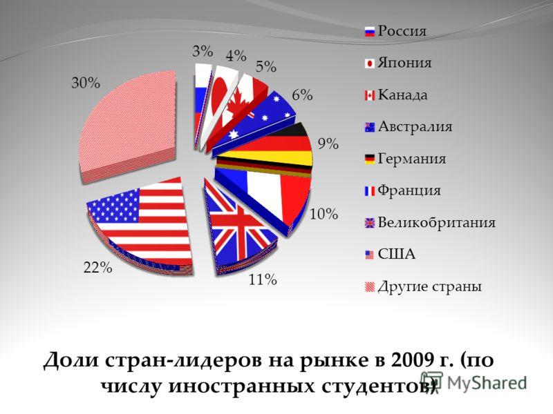 Доли стран-лидеров на рынке в 2009 г. (по числу иностранных студентов)