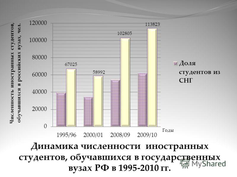 Динамика численности иностранных студентов, обучавшихся в государственных вузах РФ в 1995-2010 гг. 67025 58992 102805 113823