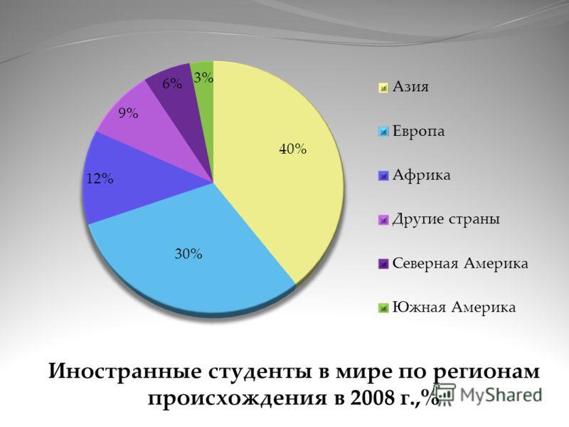 Иностранные студенты в мире по регионам происхождения в 2008 г.,%