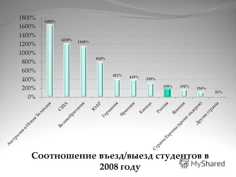 Соотношение въезд/выезд студентов в 2008 году