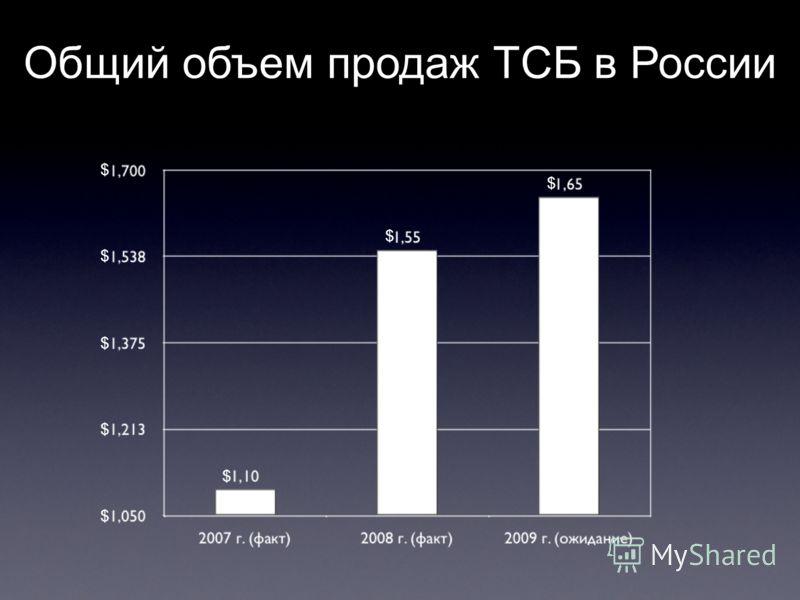 $ $ $ $ $ $ $ $ Общий объем продаж ТСБ в России