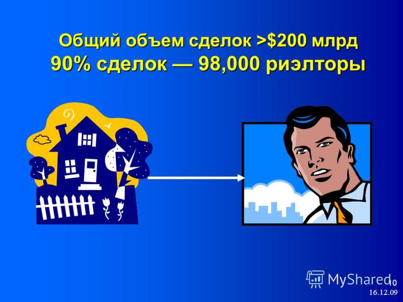 10 Общий объем сделок >$200 млрд 90% сделок 98,000 риэлторы