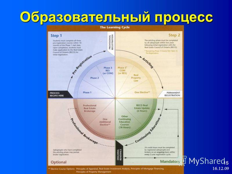 16.12.09 15 Образовательный процесс