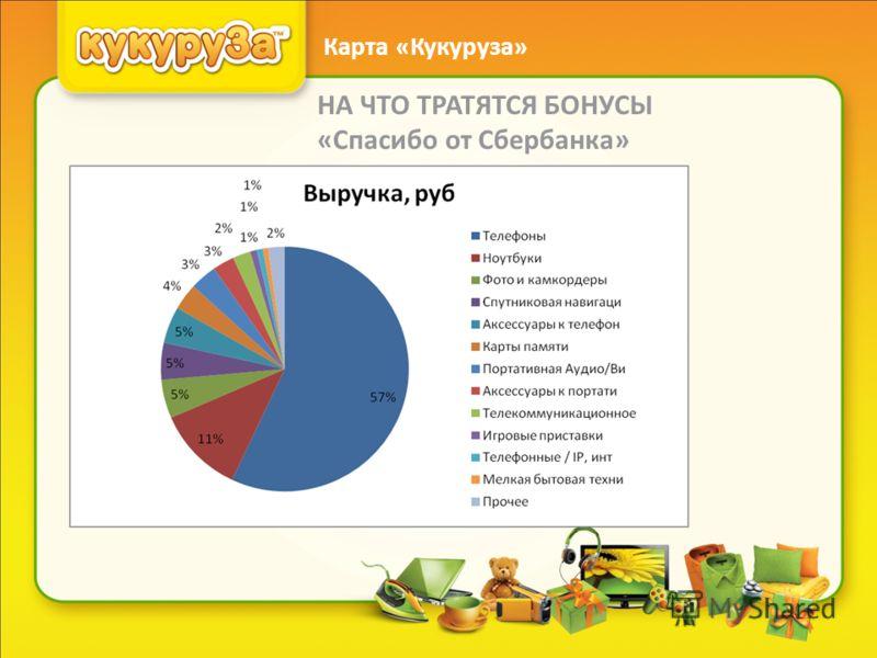 НА ЧТО ТРАТЯТСЯ БОНУСЫ «Спасибо от Сбербанка» Карта «Кукуруза»