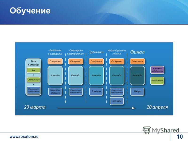www.rosatom.ru Обучение 10