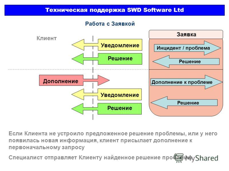 Техническая поддержка SWD Software Ltd Заявка Инцидент / проблема Работа с Заявкой Клиент Уведомление Решение Дополнение Решение Дополнение к проблеме Решение Уведомление Если Клиента не устроило предложенное решение проблемы, или у него появилась но