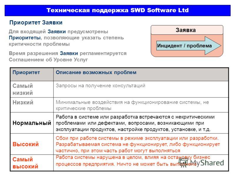 Техническая поддержка SWD Software Ltd Заявка Инцидент / проблема Приоритет Заявки Для входящей Заявки предусмотрены Приоритеты, позволяющие указать степень критичности проблемы Время разрешения Заявки регламентируется Соглашением об Уровне Услуг При
