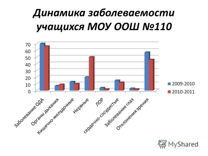 Динамика заболеваемости учащихся МОУ ООШ 110