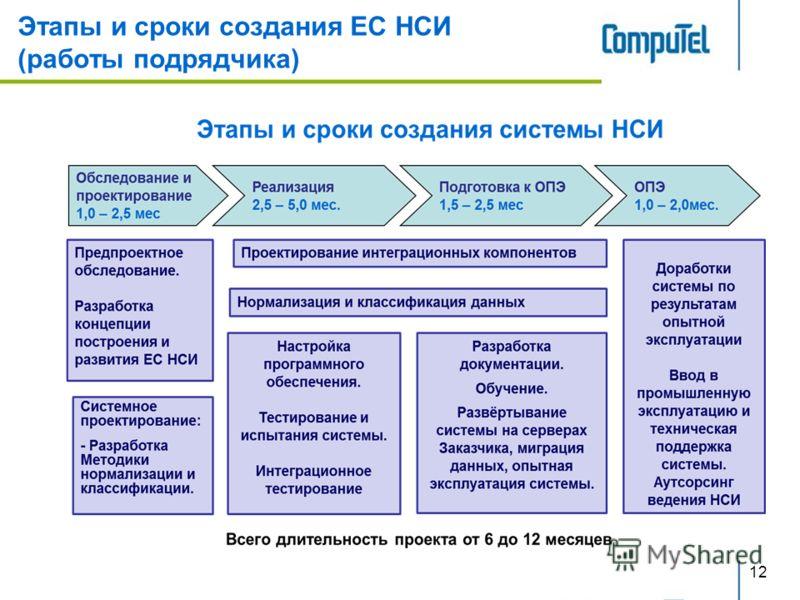 12 Этапы и сроки создания ЕС НСИ (работы подрядчика)
