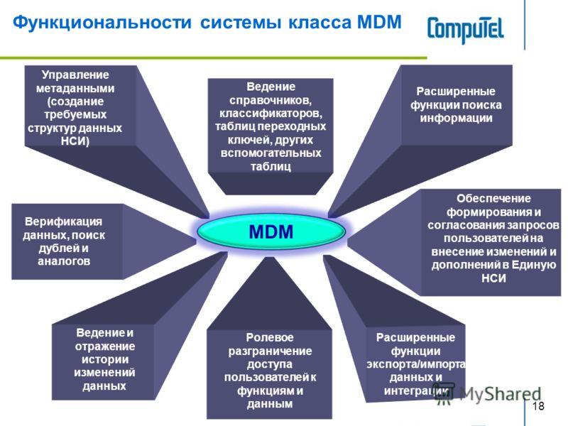18 Функциональности системы класса MDM Расширенные функции поиска информации Ведение и отражение истории изменений данных Ролевое разграничение доступа пользователей к функциям и данным Расширенные функции экспорта/импорта данных и интеграции Ведение