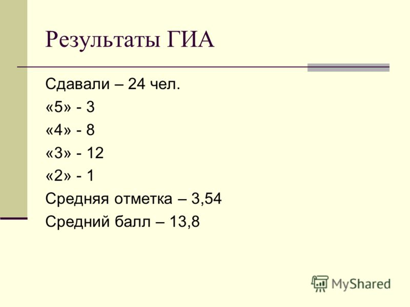 Результаты ГИА Сдавали – 24 чел. «5» - 3 «4» - 8 «3» - 12 «2» - 1 Средняя отметка – 3,54 Средний балл – 13,8