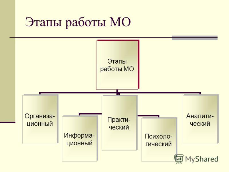 Этапы работы МО Этапы работы МО Организа- ционный Информа- ционный Практи- ческий Психоло- гический Аналити- ческий