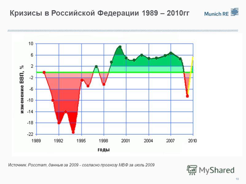 Кризисы в Российской Федерации 1989 – 2010гг 10 Источник: Росстат, данные за 2009 - согласно прогнозу МВФ за июль 2009