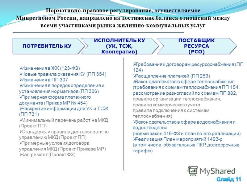 Нормативно-правовое регулирование, осуществляемое Минрегионом России, направлено на достижение баланса отношений между всеми участниками рынка жилищно-коммунальных услуг Изменения в ЖК (123-ФЗ) Новые правила оказания КУ (ПП 354) Изменения в ПП 307 Из