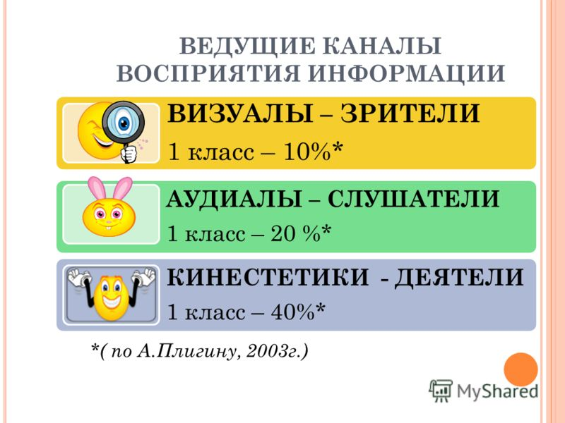 ВЕДУЩИЕ КАНАЛЫ ВОСПРИЯТИЯ ИНФОРМАЦИИ ВИЗУАЛЫ – ЗРИТЕЛИ 1 класс – 10%* АУДИАЛЫ – СЛУШАТЕЛИ 1 класс – 20 %* КИНЕСТЕТИКИ - ДЕЯТЕЛИ 1 класс – 40%* *( по А.Плигину, 2003г.)