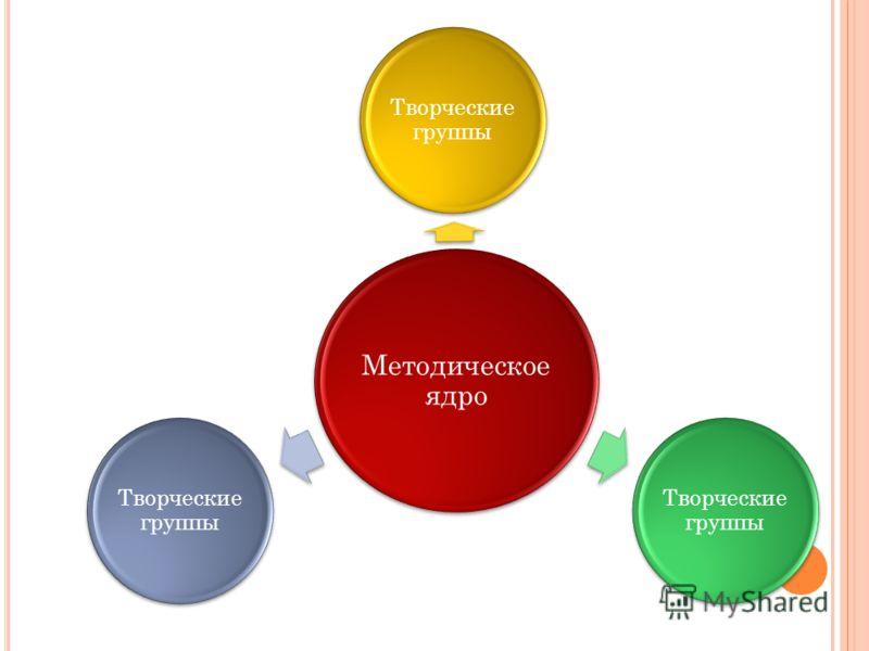 Методическое ядро Творческие группы
