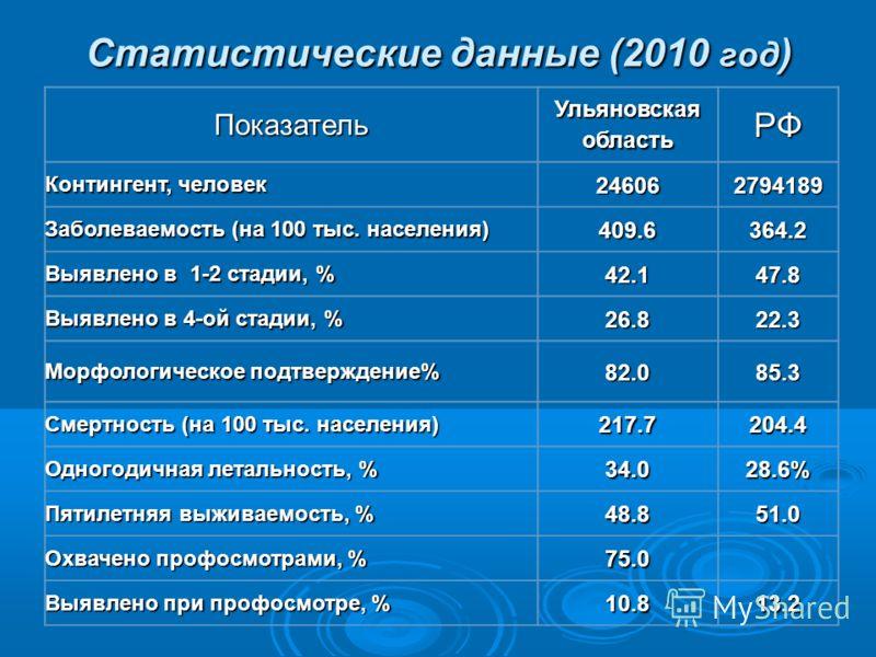 Статистические данные (2010 год ) Показатель Ульяновская область РФ Контингент, человек 246062794189 Заболеваемость (на 100 тыс. населения) 409.6364.2 Выявлено в 1-2 стадии, % 42.147.8 Выявлено в 4-ой стадии, % 26.822.3 Морфологическое подтверждение%