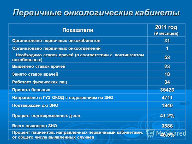 Первичные онкологические кабинеты Показатели 2011 год (9 месяцев) Организовано первичных онкокабинетов 31 Организовано первичных онкоотделений 1 Необходимо ставок врачей (в соответствии с контингентом онкобольных) Необходимо ставок врачей (в соответс