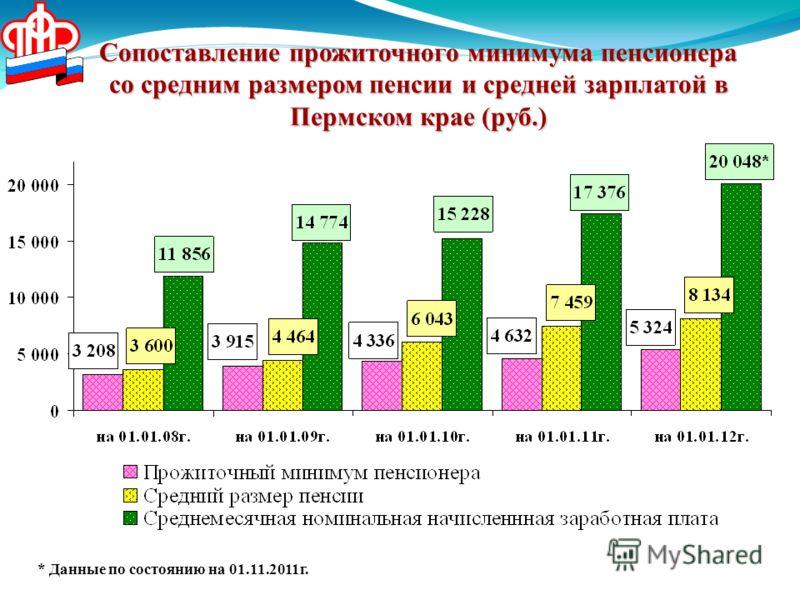 Сопоставление прожиточного минимума пенсионера со средним размером пенсии и средней зарплатой в Пермском крае (руб.) * Данные по состоянию на 01.11.2011г.