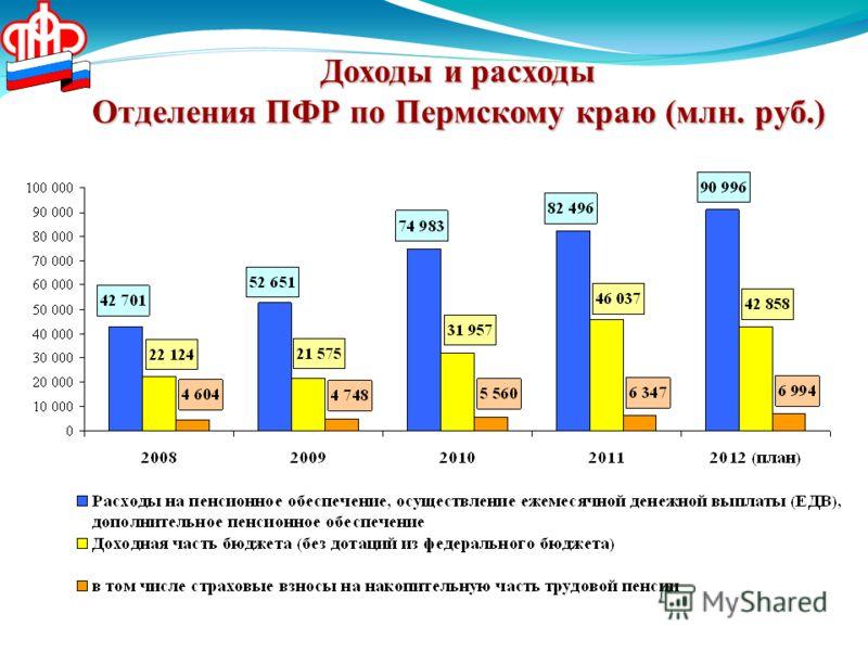 Доходы и расходы Отделения ПФР по Пермскому краю (млн. руб.)