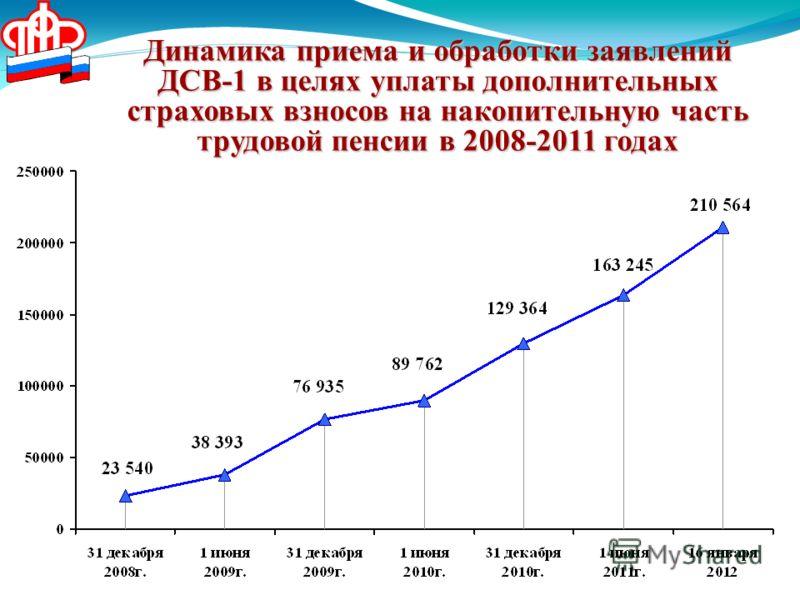 Динамика приема и обработки заявлений ДСВ-1 в целях уплаты дополнительных страховых взносов на накопительную часть трудовой пенсии в 2008-2011 годах