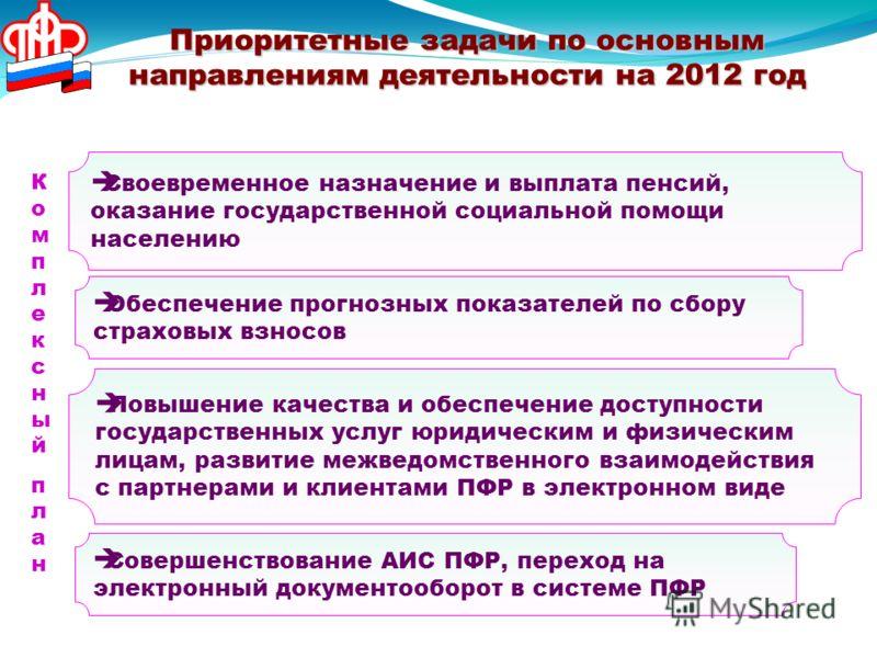 Приоритетные задачи по основным направлениям деятельности на 2012 год Своевременное назначение и выплата пенсий, оказание государственной социальной помощи населению Обеспечение прогнозных показателей по сбору страховых взносов Повышение качества и о