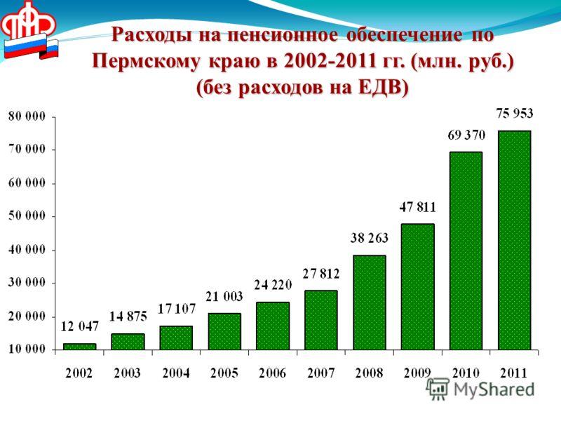 Расходы на пенсионное обеспечение по Пермскому краю в 2002-2011 гг. (млн. руб.) (без расходов на ЕДВ)