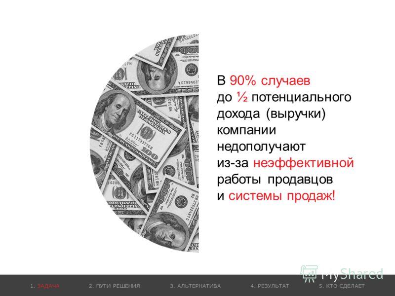 В 90% случаев до ½ потенциального дохода (выручки) компании недополучают из-за неэффективной работы продавцов и системы продаж! 1. ЗАДАЧА 2. ПУТИ РЕШЕНИЯ 3. АЛЬТЕРНАТИВА 4. РЕЗУЛЬТАТ 5. КТО СДЕЛАЕТ