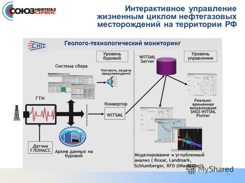 Геолого-технологический мониторинг 14 Интерактивное управление жизненным циклом нефтегазовых месторождений на территории РФ