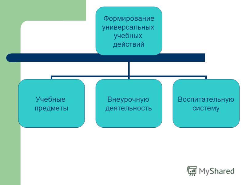 Формирование универсальных учебных действий Учебные предметы Внеурочную деятельность Воспитательную систему