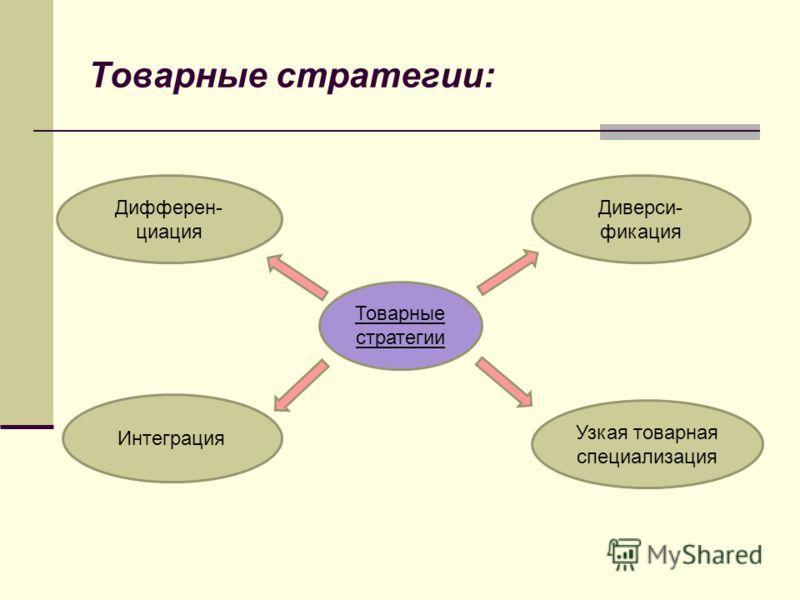 Товарные стратегии: Товарные стратегии Дифферен- циация Интеграция Диверси- фикация Узкая товарная специализация