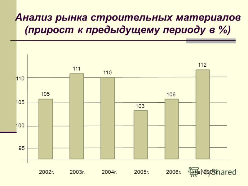 Анализ рынка строительных материалов (прирост к предыдущему периоду в %) 95 100 105 110 2002г. 2003г. 2004г. 2005г. 2006г. I кв. 2007г. 105 111 110 112 106 103