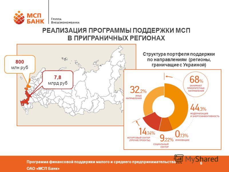 Программа финансовой поддержки малого и среднего предпринимательства ОАО «МСП Банк» 6 РЕАЛИЗАЦИЯ ПРОГРАММЫ ПОДДЕРЖКИ МСП В ПРИГРАНИЧНЫХ РЕГИОНАХ 800 млн руб 7,8 млрд руб Структура портфеля поддержки по направлениям (регионы, граничащие с Украиной)