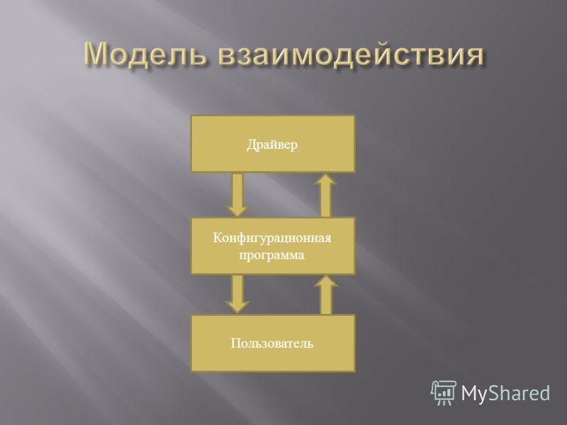 Драйвер Конфигурационная программа Пользователь