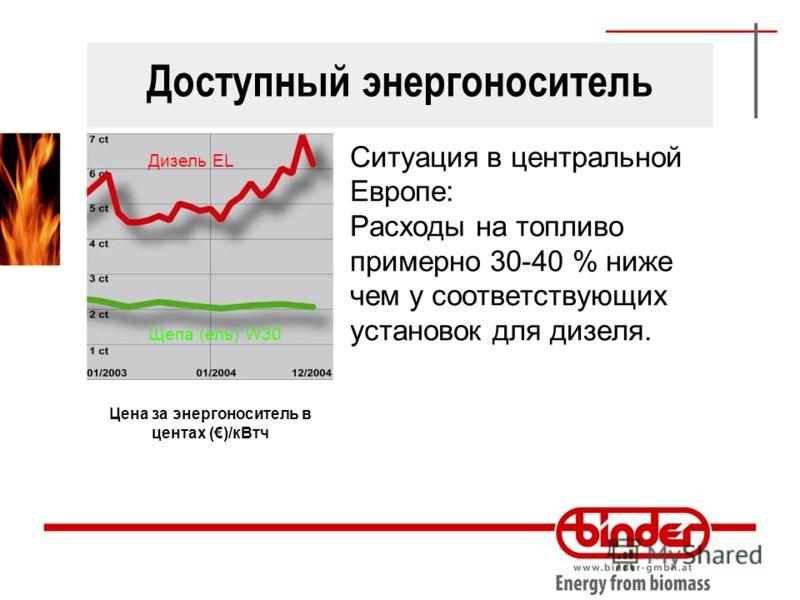 Доступный энергоноситель Ситуация в центральной Европе: Расходы на топливо примерно 30-40 % ниже чем у соответствующих установок для дизеля. Цена за энергоноситель в центах ()/кВтч Дизель EL Щепа (ель) W30
