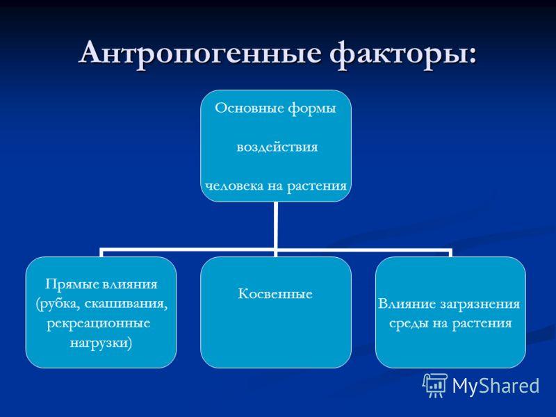 Антропогенные факторы: Основные формы воздействия человека на растения Прямые влияния (рубка, скашивания, рекреационные нагрузки) Косвенные Влияние загрязнения среды на растения