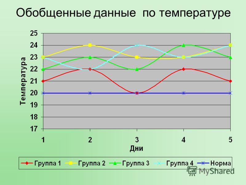 Обобщенные данные по температуре