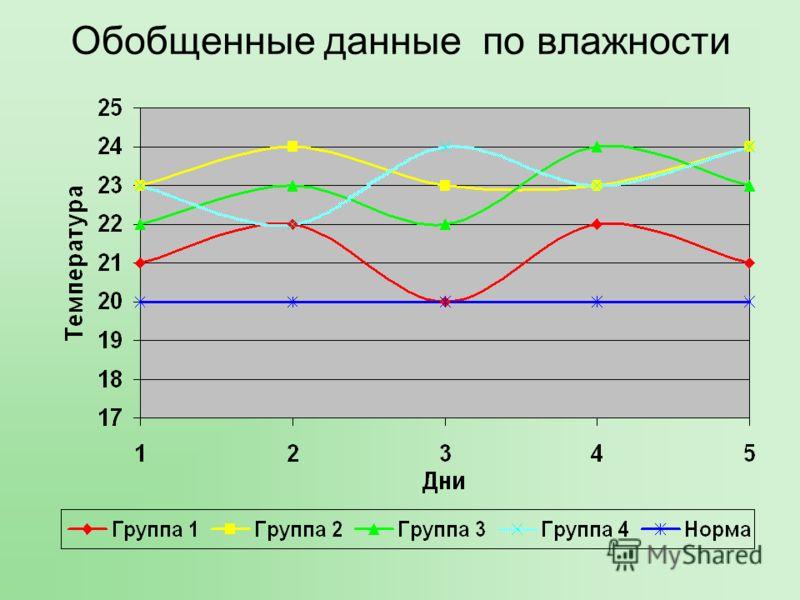 Обобщенные данные по влажности