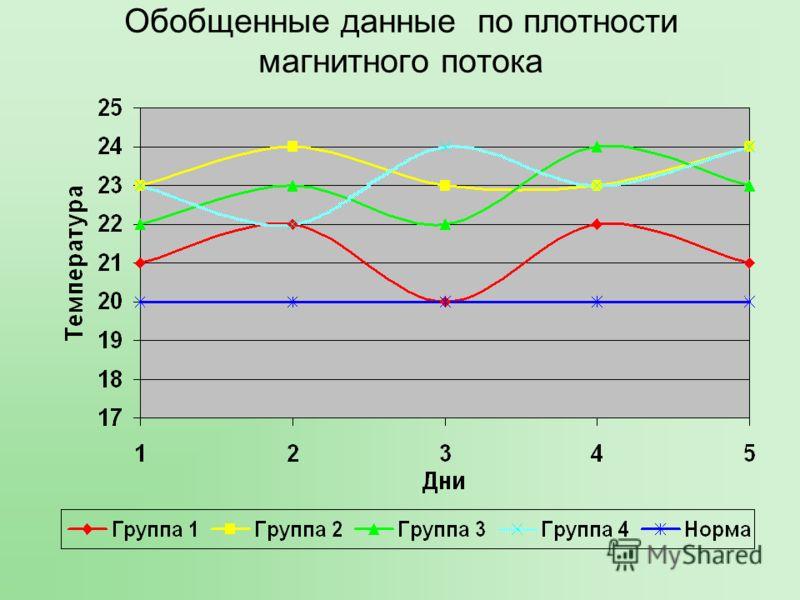 Обобщенные данные по плотности магнитного потока