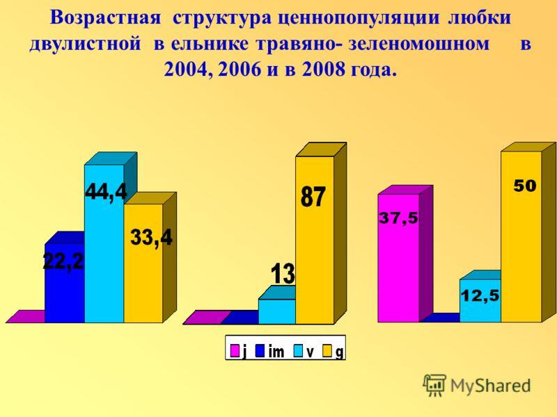 Возрастная структура ценнопопуляции любки двулистной в ельнике травяно- зеленомошном в 2004, 2006 и в 2008 года.