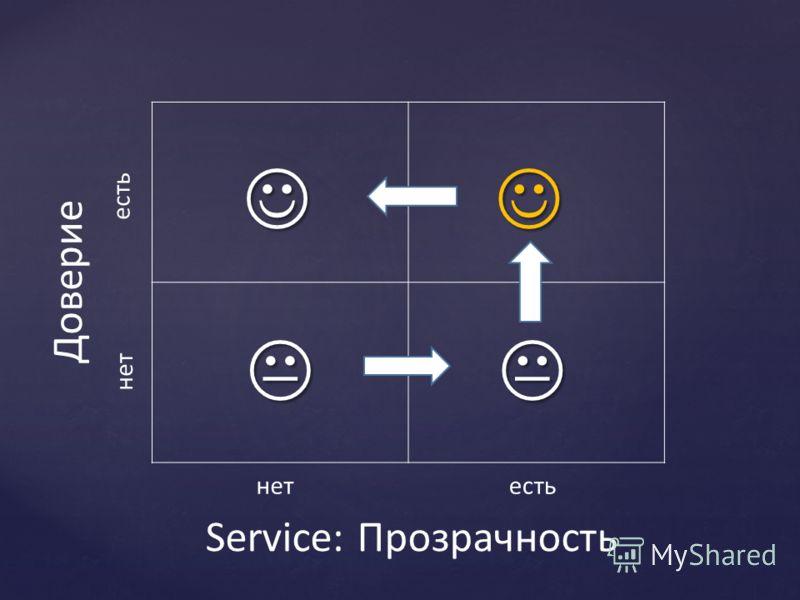Service: ПрозрачностьДоверие нетесть нет есть