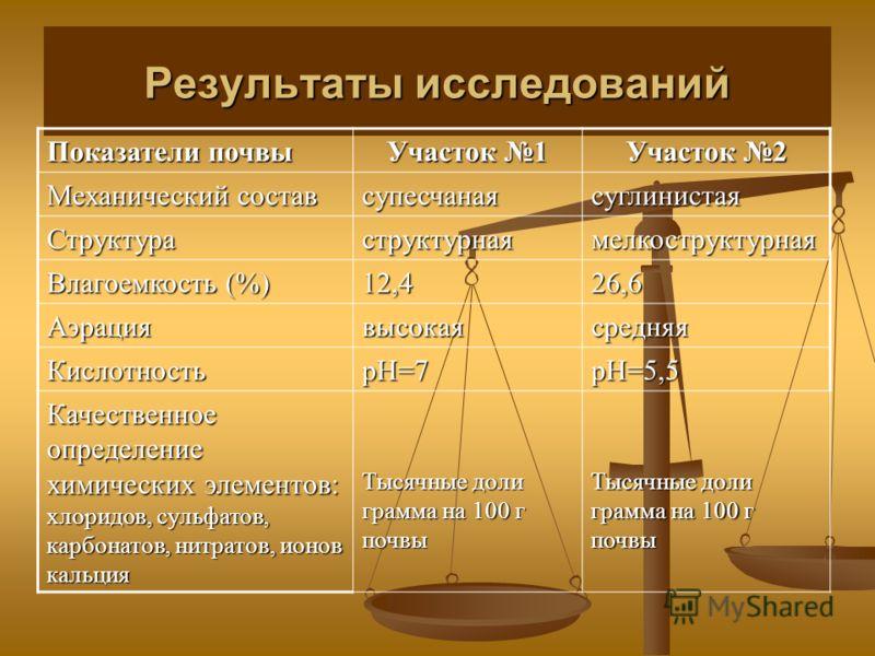 Результаты исследований Показатели почвы Участок 1 Участок 2 Механический состав супесчанаясуглинистая Структураструктурнаямелкоструктурная Влагоемкость (%) 12,426,6 Аэрациявысокаясредняя КислотностьрН=7рН=5,5 Качественное определение химических элем
