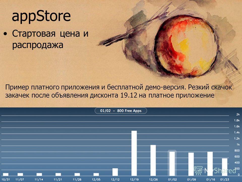 appStore Стартовая цена и распродажа Пример платного приложения и бесплатной демо-версия. Резкий скачок закачек после объявления дисконта 19.12 на платное приложение