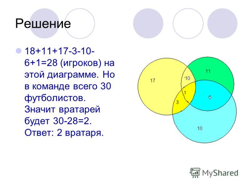 Решение 18+11+17-3-10- 6+1=28 (игроков) на этой диаграмме. Но в команде всего 30 футболистов. Значит вратарей будет 30-28=2. Ответ: 2 вратаря.