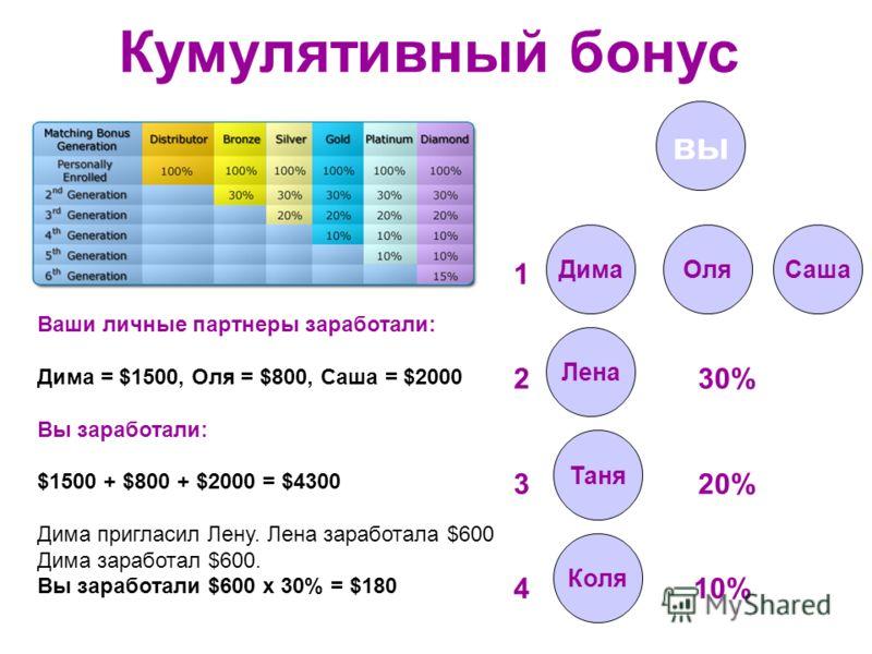 Кумулятивный бонус вы ДимаОляСаша 1 2 30% 3 20% 4 10% Лена Таня Коля Ваши личные партнеры заработали: Дима = $1500, Оля = $800, Саша = $2000 Вы заработали: $1500 + $800 + $2000 = $4300 Дима пригласил Лену. Лена заработала $600 Дима заработал $600. Вы